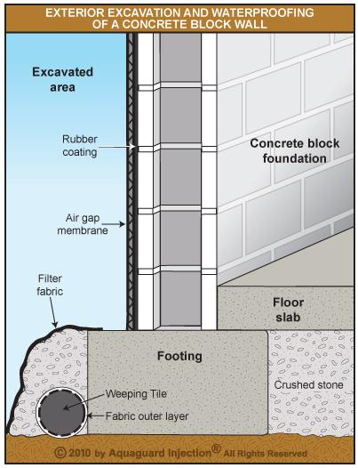 Foundation repairs and waterproofing canadian masonry for Block wall foundation